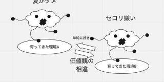 #JPOP図解 「歌の内容を図式化した画像」から曲名を推測する遊びが天才的に楽しい - Togetter