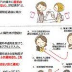 日本政府、接触確認アプリ仕様書を公開 6月中のリリース予定 – ITmedia