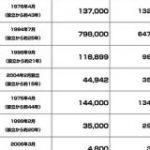 GAFAなど世界的テック企業と日本のテック企業の従業員数まとめ Amazonが79万人規模の会社に成長 : 東京都立戯言学園