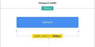 CSSの数学関数が便利すぎる!min()、max()、clamp()の使い方を詳しく解説 | コリス