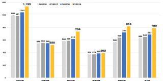 SUUMOが過去最高の年間売上1100億円突破 「リクルート」の販促メディアはそれぞれどのくらいの売上規模感なのか(2020年3月期) : 東京都立戯言学園