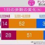 「コロナ太り」57%が体重増加 専門家「生活習慣病のおそれ」 | NHKニュース