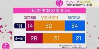 「コロナ太り」57%が体重増加 専門家「生活習慣病のおそれ」   NHKニュース