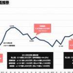 メルカリの株価がジワジワと上昇中 時価総額が5000億円まで戻る : 東京都立戯言学園