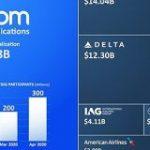 Zoom社の時価総額、航空最大手7社の合計を上回る。コロナ禍のテレワークで需要急増|FINDERS