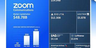 Zoom社の時価総額、航空最大手7社の合計を上回る。コロナ禍のテレワークで需要急増 FINDERS