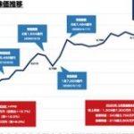 エムスリーの時価総額が3兆円を突破 : 東京都立戯言学園