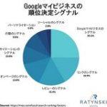 ローカルSEO超入門#1 Googleマイビジネスの基本と8つの順位決定要因 | Web担当者Forum