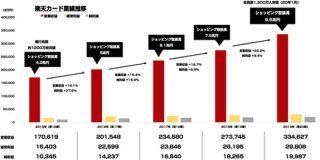 ショッピング取扱高が9兆円を超えた「楽天カード」営業収益が過去最高の3346億円を記録 : 東京都立戯言学園