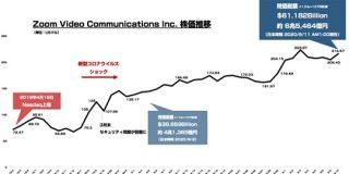 Web会議サービス「Zoom」時価総額が6兆円を突破 : 東京都立戯言学園