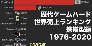 歴代ゲームハード 世界売上ランキング 携帯型編(1976-2020)動画でわかる統計・データ】 - YouTube