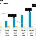 日本のiTunes2019年9月期 売上約3500億円 営業利益242億円の規模感に : 東京都立戯言学園