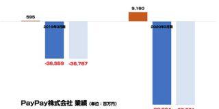 超積極投資が続く「PayPay」2020年3月期は当期利益が825億円の赤字 売上は前期比15倍の91億円まで拡大 : 東京都立戯言学園