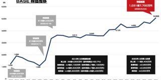 BASEが時価総額1000億円突破 上場時から8ヶ月で4倍以上に成長 : 東京都立戯言学園