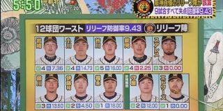 阪神自慢のリリーフ陣、12球団ワーストの防御率9.43 : なんJ(まとめては)いかんのか?