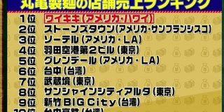 ぼく「丸亀製麺の売り上げ1位は香川県?」 丸亀製麺「ワイキキ」 ぼく「え?」 丸亀「ワイキキ」|暇人速報