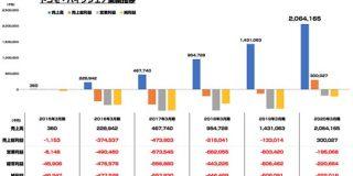 ドコモ・バイクシェアが粗利ベースで黒字化 売上は20億円まで成長 : 東京都立戯言学園