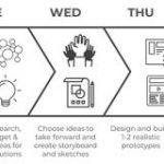 よりユーザーを中心としたデザインスプリントを考える | UX MILK