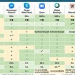 【2020年7月版】オンライン会議アプリ8種を比較。Zoom、Teams、LINEの違いとは… | Business Insider