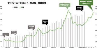 サイバーエージェントの時価総額が2年ぶりに8000億円を超えたので 2011年あたりからの売上と株価の推移を見てみる : 東京都立戯言学園