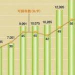 【朗報】石油さん、なくなるどころか増え続ける|暇人速報