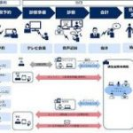 NEC、済生会中央病院・済生会熊本病院と次世代のオンライン診療で実証実験 – CNET