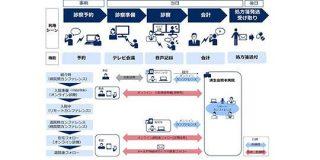 NEC、済生会中央病院・済生会熊本病院と次世代のオンライン診療で実証実験 - CNET