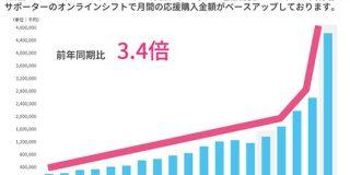 時価総額が1000億円を超えたマクアケ コロナ禍の中で3Q決算が急成長 : 東京都立戯言学園
