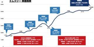 エムスリーの時価総額が3兆6852億円まで上昇 JTや日本郵政 超える : 東京都立戯言学園