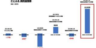 ふるさと納税サイト「さとふる」が過去最高益を大幅更新 2020年3月期の純利益が20億円超え : 東京都立戯言学園