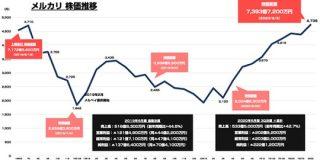 メルカリの時価総額が2年前の上場時の水準に復活 本日終値で7393億円に : 東京都立戯言学園