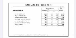 任天堂さん、1Qで純利益1064億(前年同期比+541%)…ぶっ壊れ決算すぎて官報ブログさんも50度見 - Togetter