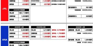JALとANAは緊急事態宣言下でどのくらい影響が受けたのか 4-6月における業績の変化をまとめてみた : 東京都立戯言学園