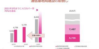 楽天・三木谷氏「基地局整備計画を5年前倒しする。来年中には人口カバー率96%に」 : IT速報