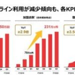 PayPayの四半期での決済回数が4億2850万回を突破 前年同期比が約9倍に成長 : 東京都立戯言学園