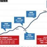 エムスリーの時価総額が4兆円を突破 約2ヶ月半で1兆円分伸ばす : 東京都立戯言学園