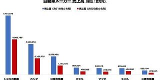 国内自動車メーカー7社 2020年4-6月決算まとめ コロナ禍の影響は? : 東京都立戯言学園