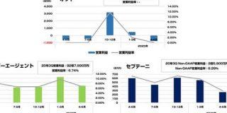 サイバーエージェント、セプテーニ、デジタルHD(オプト)の2020年4-6月決算まとめ : 東京都立戯言学園