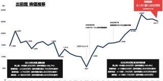 出前館の株価はどれくらい成長しているのか?コロナショック後からの推移まとめ : 東京都立戯言学園