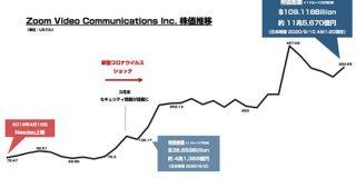 Web会議サービス「Zoom」時価総額は今いくら? : 東京都立戯言学園