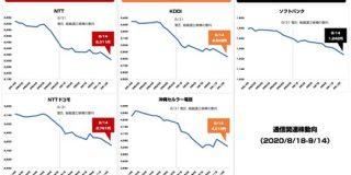 菅新総裁が誕生 通信関連株はこの1ヶ月どう変化した? : 東京都立戯言学園