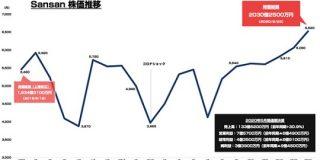 Sansanの時価総額が初の2000億円を突破 : 東京都立戯言学園