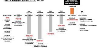 グルメサービス Retty が創業10期目で新規上場承認 これまでの歩みを振り返る : 東京都立戯言学園
