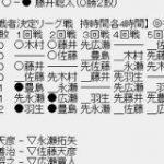 【王将戦】豊島将之竜王が藤井聡太二冠に勝ち、2連勝 対藤井戦6連勝 2ch名人