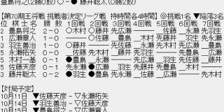 【王将戦】豊島将之竜王が藤井聡太二冠に勝ち、2連勝 対藤井戦6連勝|2ch名人