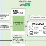 LINE Pay、金融機関向け顧客管理サービスを提供へ-LINEで継続的な顧客確認が可能に – CNET