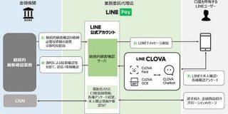 LINE Pay、金融機関向け顧客管理サービスを提供へ-LINEで継続的な顧客確認が可能に - CNET