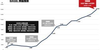 BASEが時価総額が3250億円を突破 TBS、日本テレビを上回る : 東京都立戯言学園
