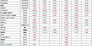 リアル店舗に人は戻っているのか?9月度月次売上速報を47社分まとめ : 東京都立戯言学園