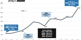 メドレーの時価総額が2000億円を突破 昨年12月の上場時から株価が5.4倍に : 東京都立戯言学園